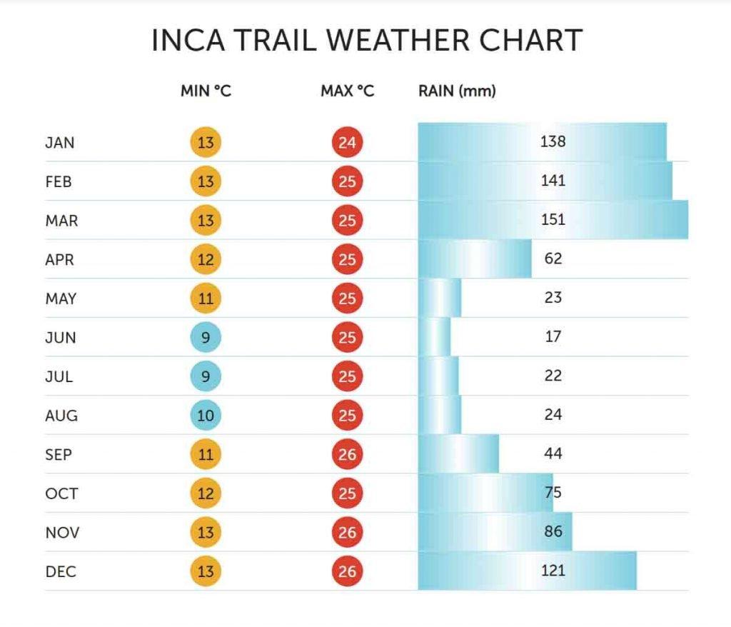 Inca Trail Temperature Weather