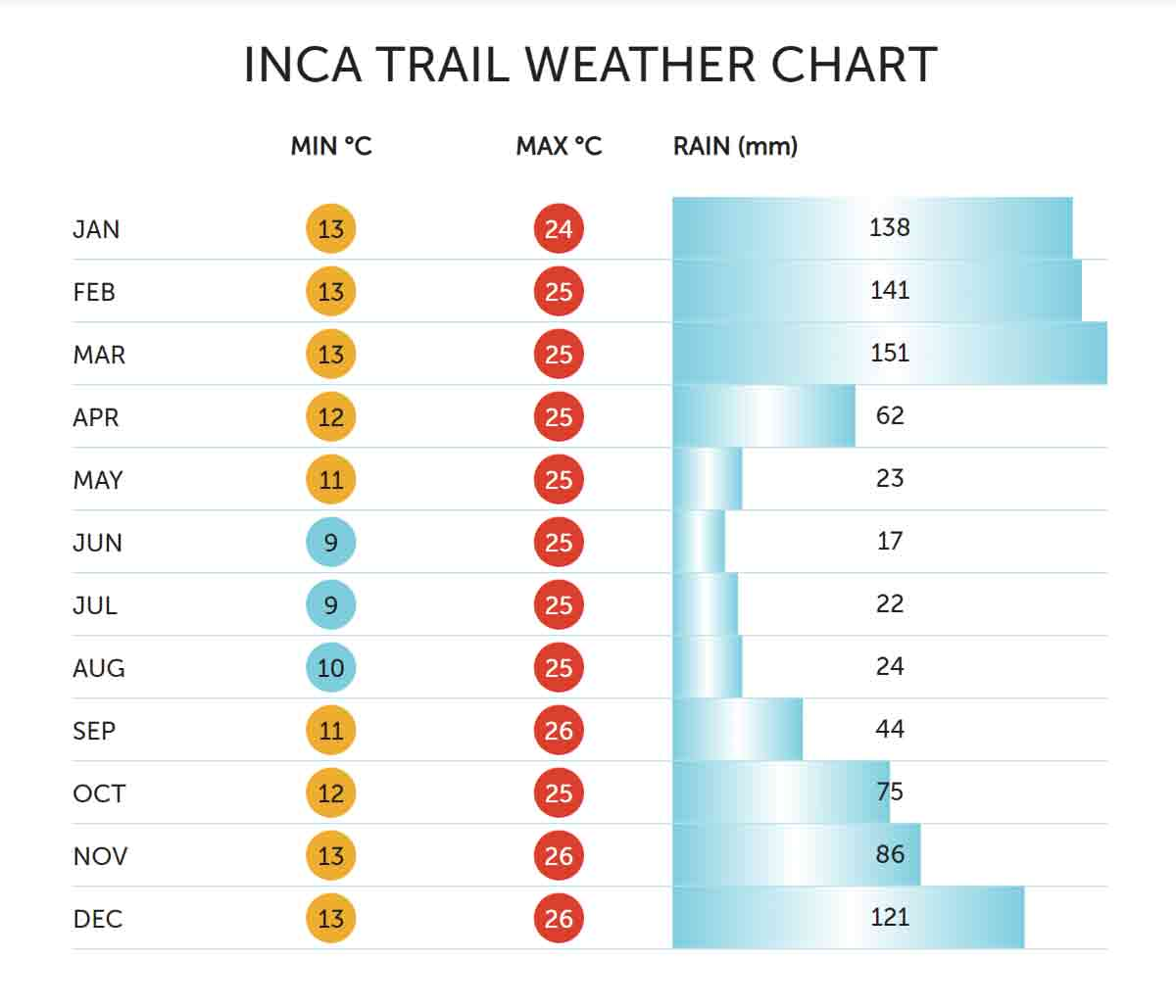 Inca Trail Temperature Weather